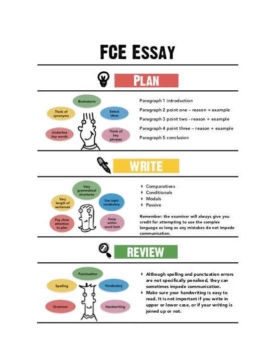 elementary essay writing easy Paragraphs lesson plan essay writing outline english basic worksheet teaching primary learning quiz words topic examples define rule students elementary education.
